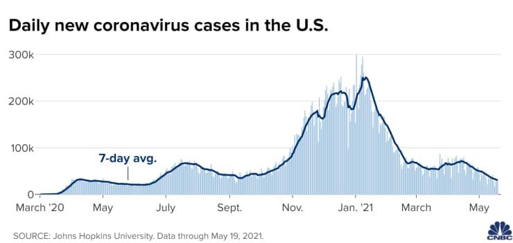 Trường hợp mắc Covid có xu hướng giảm tại Hoa Kỳ