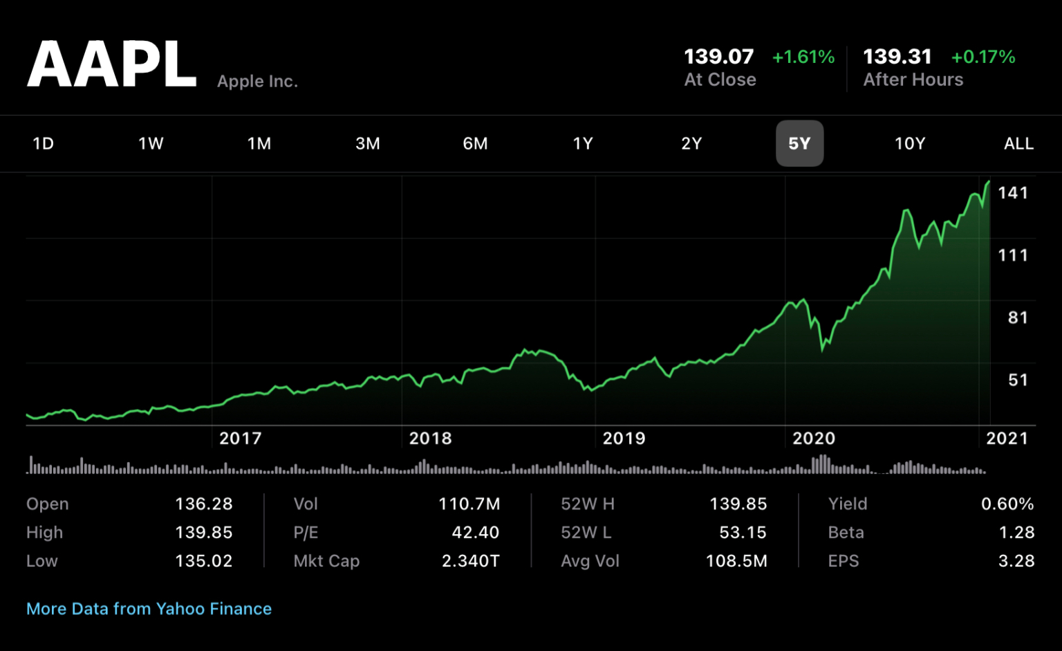 Tăng trưởng của cổ phiếu Apple
