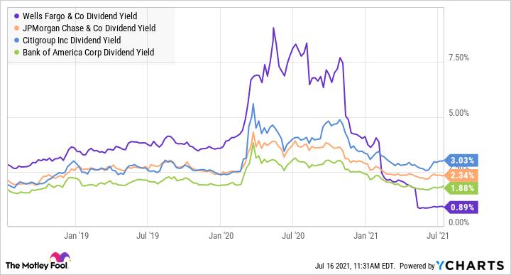 Biểu đồ tỷ suất cổ tức của WFC. Dữ liệu theo YCharts