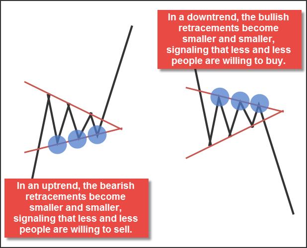 Làm thế nào để giao dịch trong giai đoạn củng cố