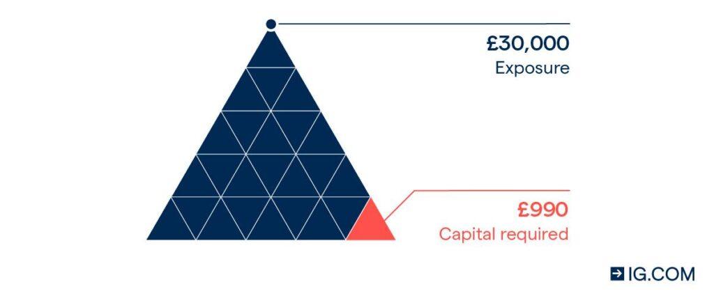 Các chiến lược quản lý rủi ro hàng đầu trong giao dịch Forex (P2)