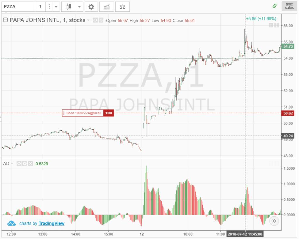 Giá trị chỉ báo dao động tuyệt vời cao và giá trị cổ phiếu cũng tăng cao hơn