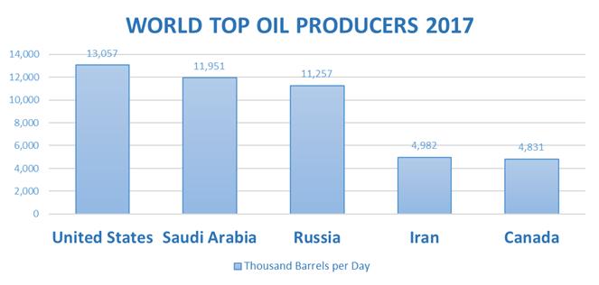 Top 5 nước sản xuất dầu