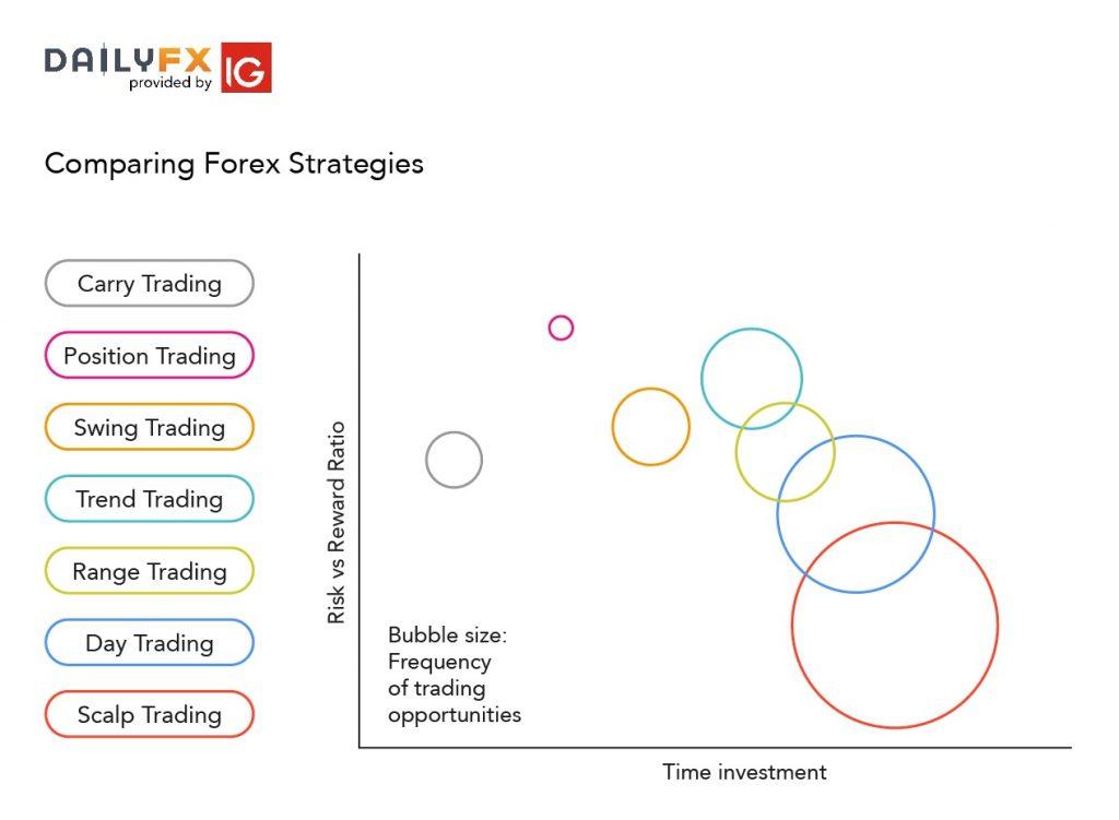 Các chiến lược giao dịch forex hiệu quả